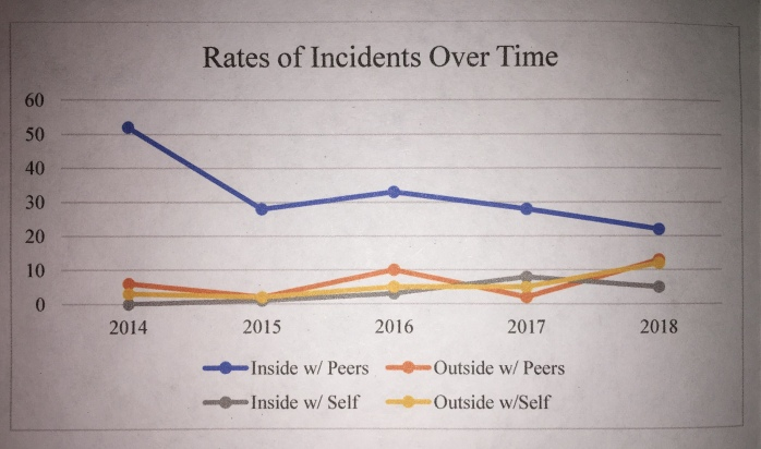 Rates of Incidents Over Time